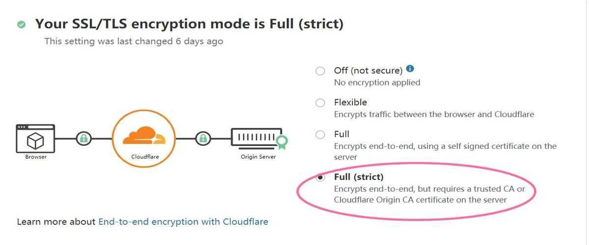 cloudflare ssl configuration