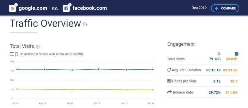 google and facebook traffic overview by similarweb