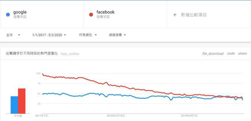 google and facebook trend