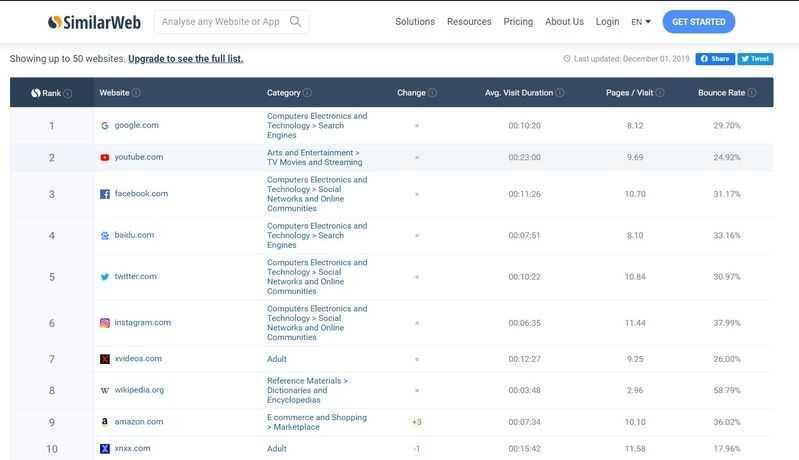 top website by similarweb
